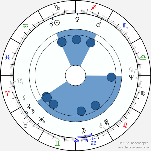 Donato Tommaso Veraldi wikipedia, horoscope, astrology, instagram