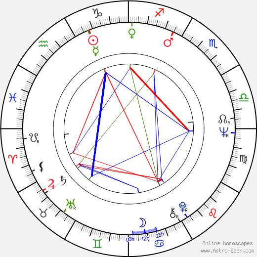 Donato Tommaso Veraldi birth chart, Donato Tommaso Veraldi astro natal horoscope, astrology