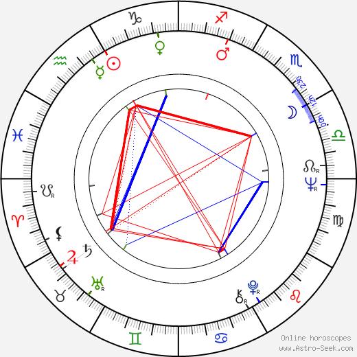 Eero Erkkilä astro natal birth chart, Eero Erkkilä horoscope, astrology