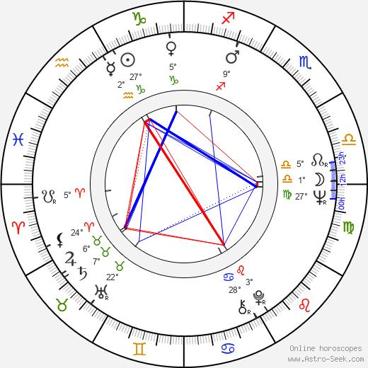 Eldar Kuliyev birth chart, biography, wikipedia 2020, 2021