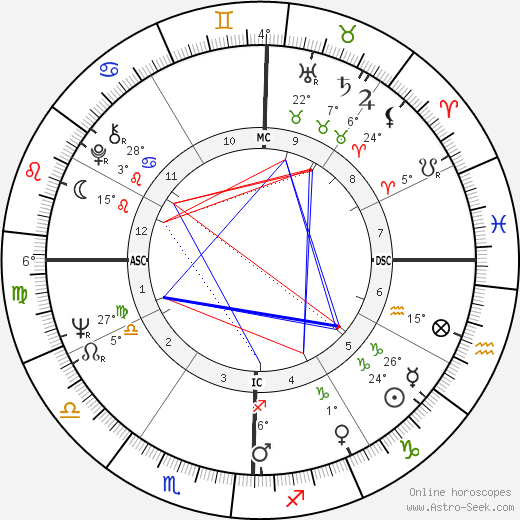 Faye Dunaway birth chart, biography, wikipedia 2018, 2019