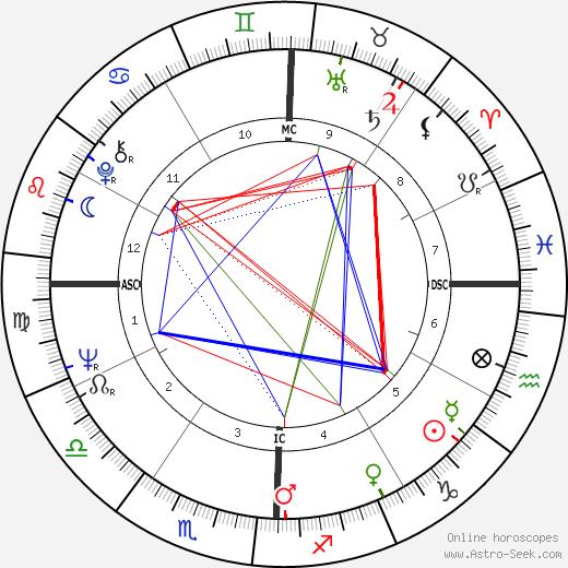 Faye Dunaway astro natal birth chart, Faye Dunaway horoscope, astrology
