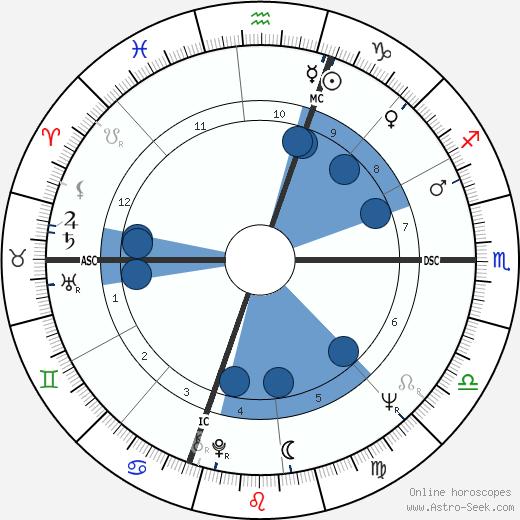 Gamble Benedict wikipedia, horoscope, astrology, instagram