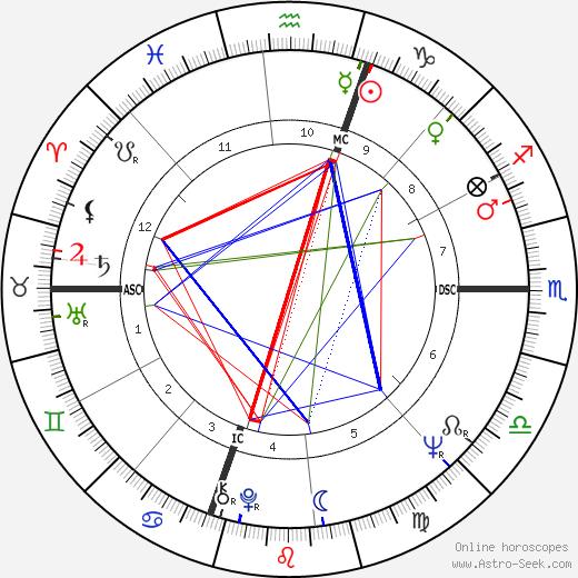 Gamble Benedict день рождения гороскоп, Gamble Benedict Натальная карта онлайн