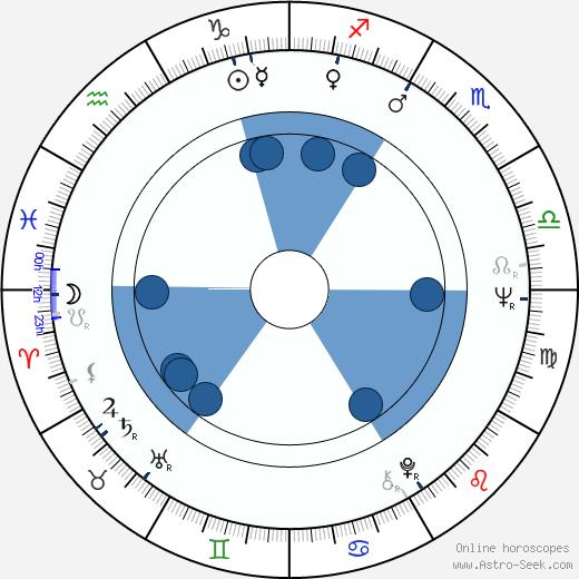 George P. Cosmatos wikipedia, horoscope, astrology, instagram