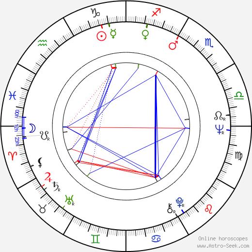 Джордж Косматос George P. Cosmatos день рождения гороскоп, George P. Cosmatos Натальная карта онлайн
