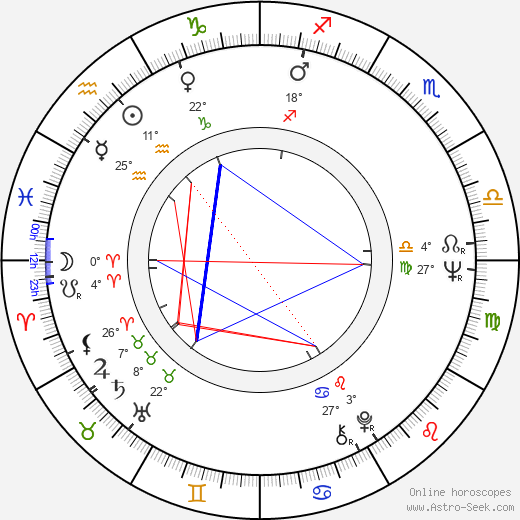 Gerald McDermott birth chart, biography, wikipedia 2017, 2018
