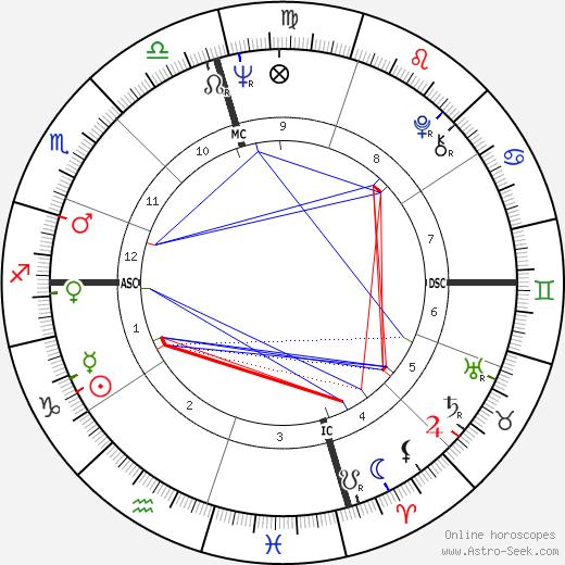 Gil Brown день рождения гороскоп, Gil Brown Натальная карта онлайн