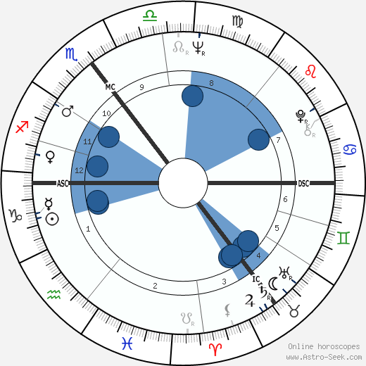 Graham Chapman wikipedia, horoscope, astrology, instagram