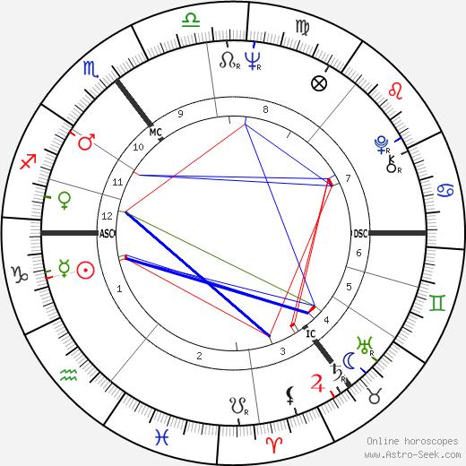 Грэм Чепмен Graham Chapman день рождения гороскоп, Graham Chapman Натальная карта онлайн