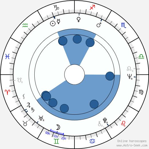 Howard Ross wikipedia, horoscope, astrology, instagram