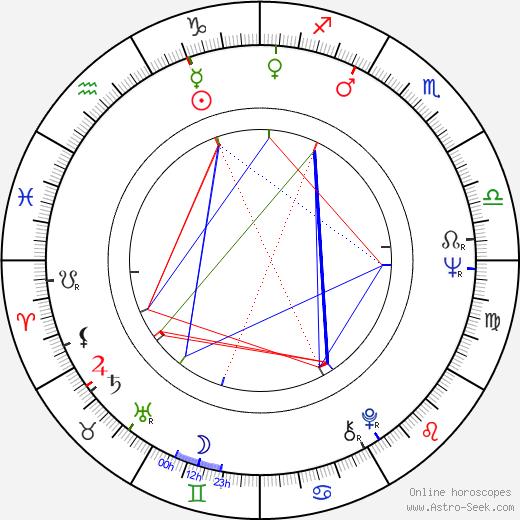 Howard Ross astro natal birth chart, Howard Ross horoscope, astrology