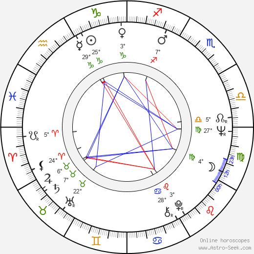 Iris Gusner birth chart, biography, wikipedia 2020, 2021