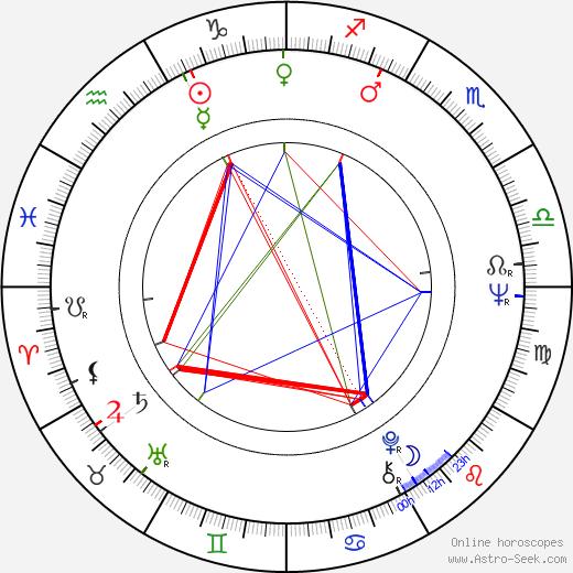 Ján Fajnor astro natal birth chart, Ján Fajnor horoscope, astrology