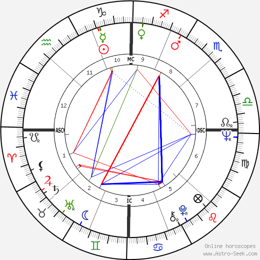 Joan Baez astro natal birth chart, Joan Baez horoscope, astrology