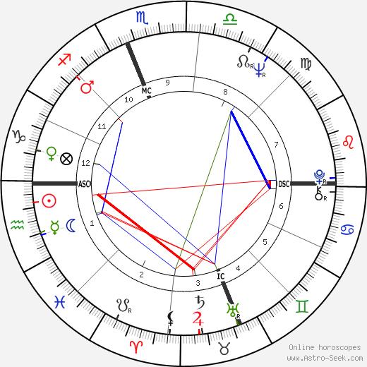 Joel Crothers tema natale, oroscopo, Joel Crothers oroscopi gratuiti, astrologia