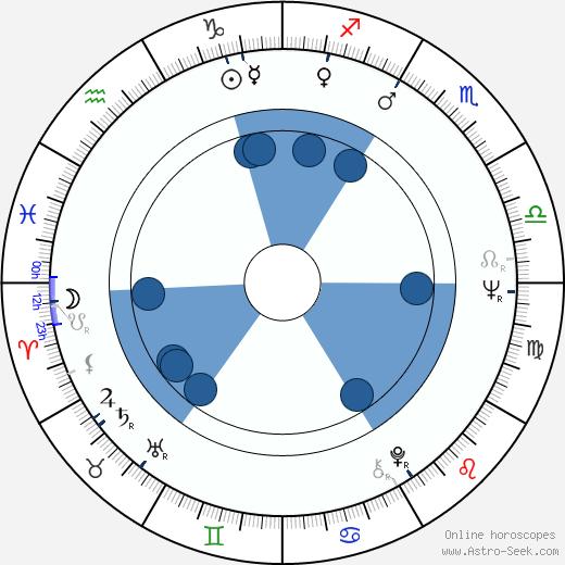John Bennett Perry wikipedia, horoscope, astrology, instagram
