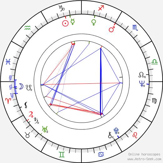 John Bennett Perry astro natal birth chart, John Bennett Perry horoscope, astrology