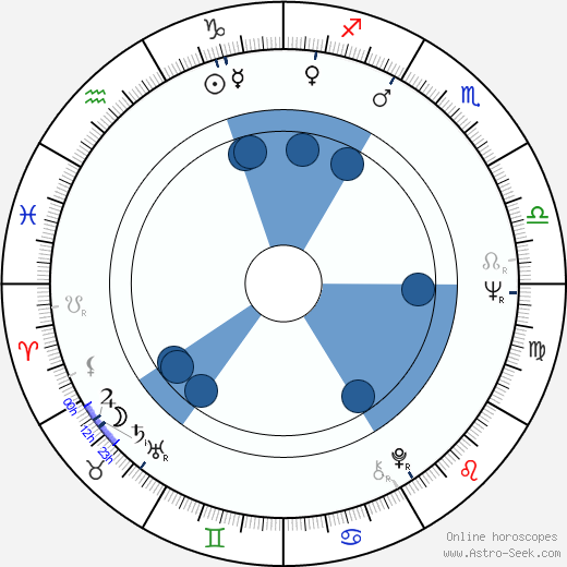 John Steiner wikipedia, horoscope, astrology, instagram