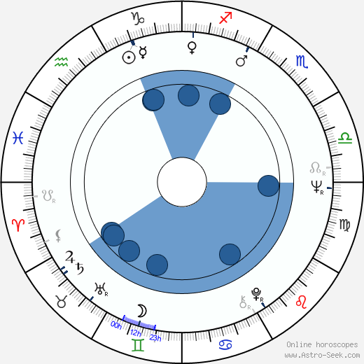 José Greci wikipedia, horoscope, astrology, instagram