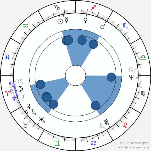 Jukka Pakaslahti wikipedia, horoscope, astrology, instagram