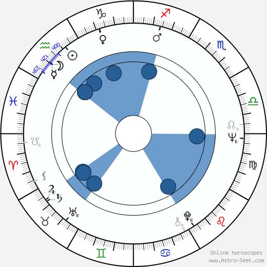 Jürgen Zartmann wikipedia, horoscope, astrology, instagram