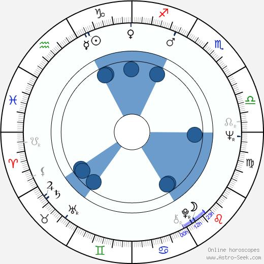 Lyubov Virolainen wikipedia, horoscope, astrology, instagram