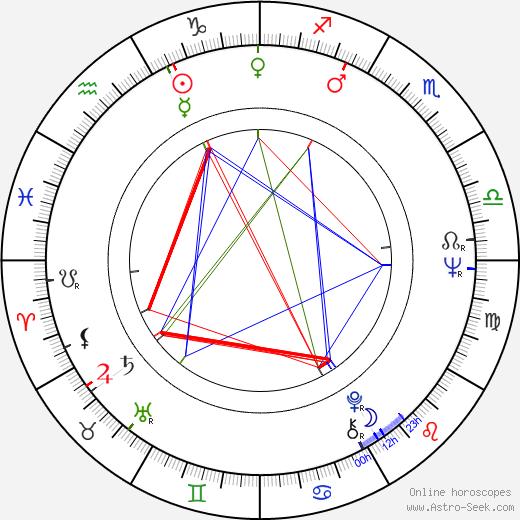 Lyubov Virolainen birth chart, Lyubov Virolainen astro natal horoscope, astrology