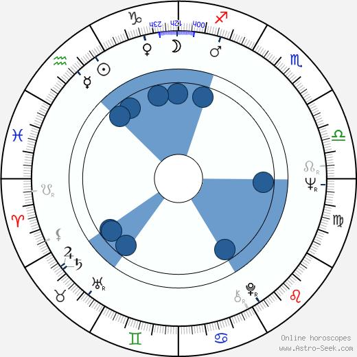 Mary Gillis wikipedia, horoscope, astrology, instagram
