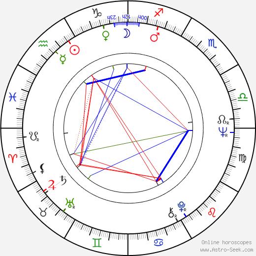 Mary Gillis astro natal birth chart, Mary Gillis horoscope, astrology