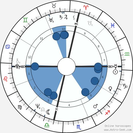 Mickey McGuire wikipedia, horoscope, astrology, instagram
