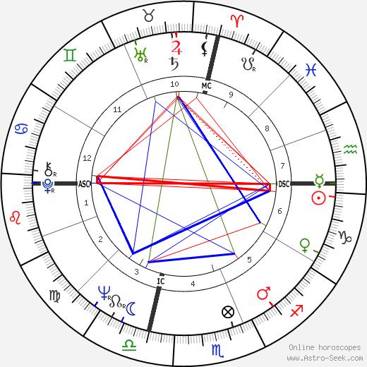 Mickey McGuire день рождения гороскоп, Mickey McGuire Натальная карта онлайн