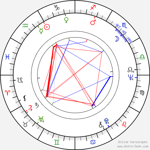 Mike Medavoy birth chart, Mike Medavoy astro natal horoscope, astrology