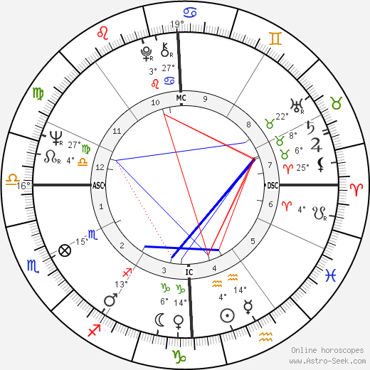 Neil Diamond birth chart, biography, wikipedia 2019, 2020