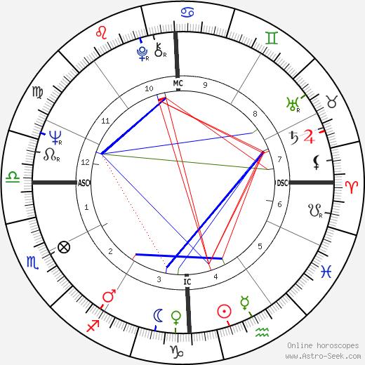 Neil Diamond astro natal birth chart, Neil Diamond horoscope, astrology