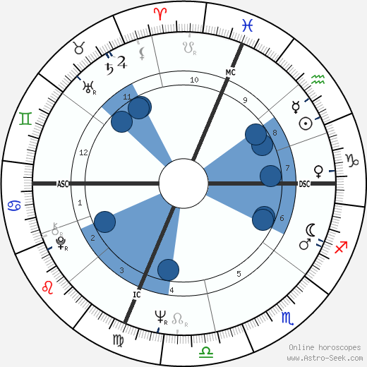 Pascual de Maragall wikipedia, horoscope, astrology, instagram