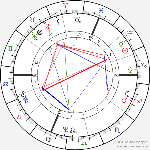 Pascual de Maragall tema natale, oroscopo, Pascual de Maragall oroscopi gratuiti, astrologia