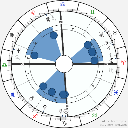 Philippe Busquin wikipedia, horoscope, astrology, instagram