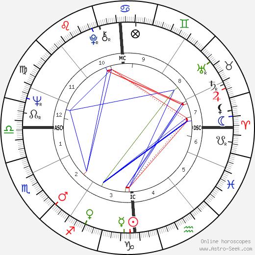 Philippe Busquin birth chart, Philippe Busquin astro natal horoscope, astrology