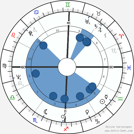 Plácido Domingo wikipedia, horoscope, astrology, instagram