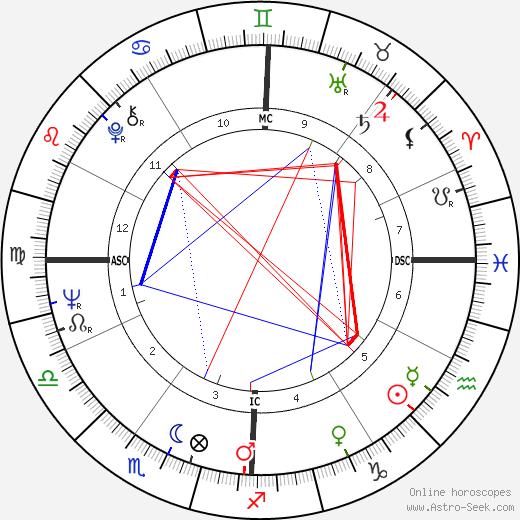 Plácido Domingo tema natale, oroscopo, Plácido Domingo oroscopi gratuiti, astrologia