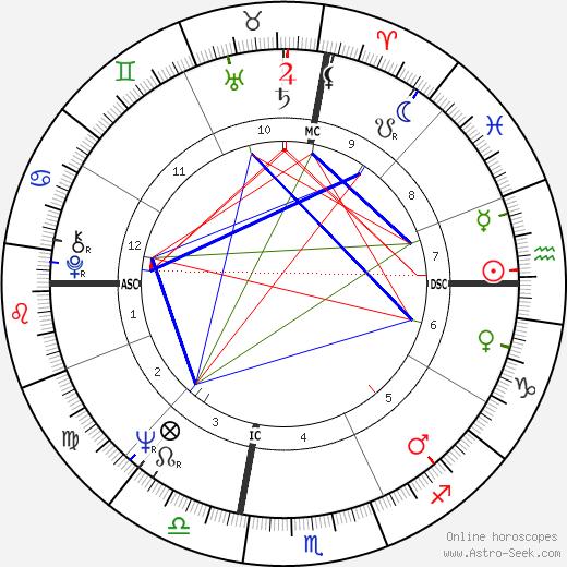 Richard A. Gephardt день рождения гороскоп, Richard A. Gephardt Натальная карта онлайн