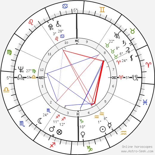 Richie Havens birth chart, biography, wikipedia 2020, 2021