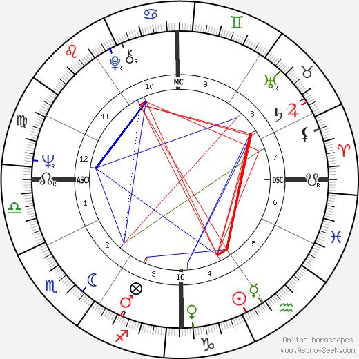 Richie Havens birth chart, Richie Havens astro natal horoscope, astrology