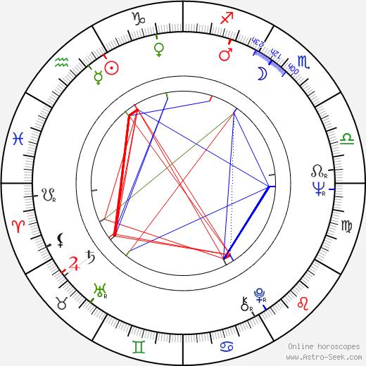 Rintaró день рождения гороскоп, Rintaró Натальная карта онлайн