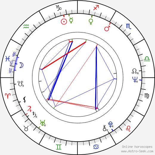 Sanjay Khan birth chart, Sanjay Khan astro natal horoscope, astrology
