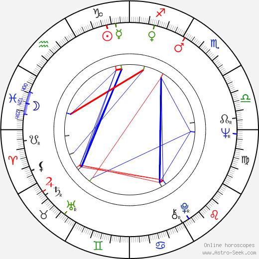 Shima Iwashita birth chart, Shima Iwashita astro natal horoscope, astrology