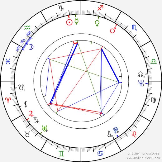 Simón Andreu день рождения гороскоп, Simón Andreu Натальная карта онлайн
