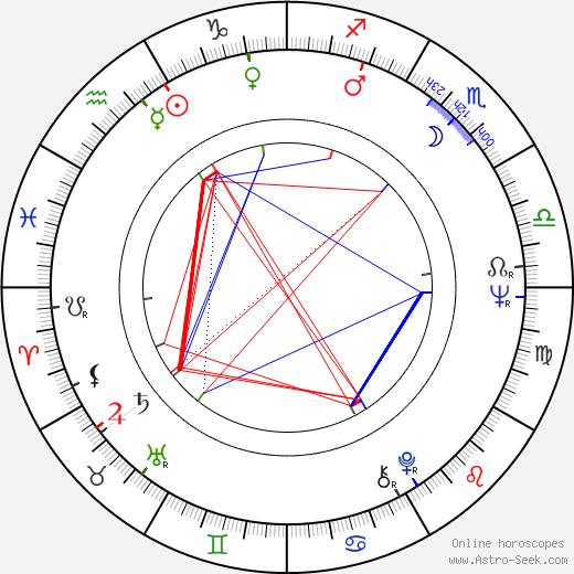Stathis Giallelis birth chart, Stathis Giallelis astro natal horoscope, astrology