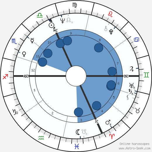 Andrea De Adamich wikipedia, horoscope, astrology, instagram